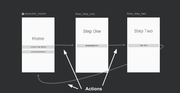 Navigation Architecture Component · Androg