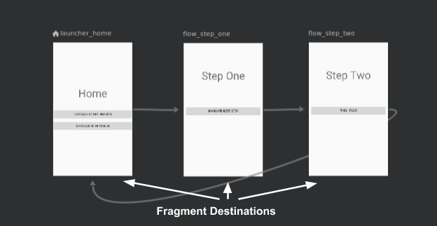navigation architecture component androg